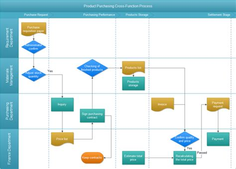 purchasing department flowchart swimlane flowchart exles purchasing flowchart