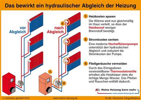 Hydraulischer Abgleich Einstellen hydraulischer abgleich lambrecht und lange ohg