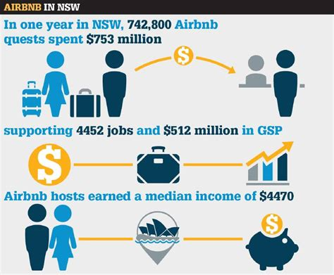 airbnb jobs airbnb jobs airbnb drives jobs growth the land
