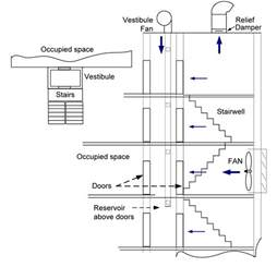 Stair Pressurization by A Comprehensive Look At Engineered Smoke Control Systems