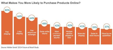 amazon most popular ecommerce trends top purchase drivers categories 2013