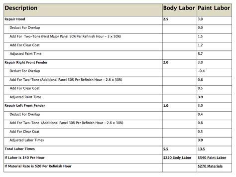 Automotive Estimator by Auto Labor Times Free Autos Post