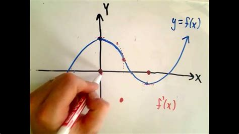 what is the purpose of sketching sketching the derivative of a function
