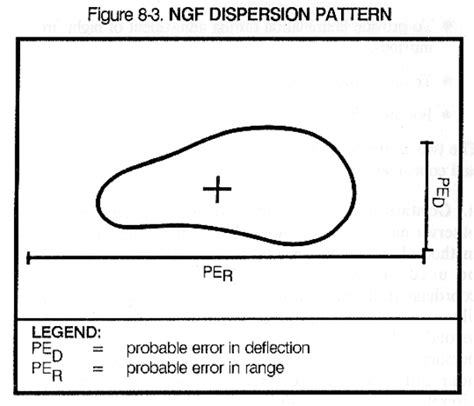 ngf pattern fm 6 30 chapter 8 adjustment of other fire support means