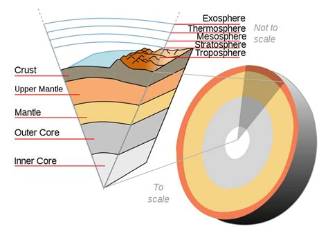 diagram of the earth s layers free coloring pages of earths layers