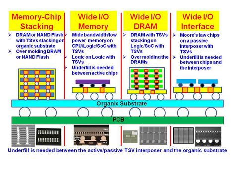 how to integrate 3d ic circuit how to integrate 3d ic circuit 28 images wentzloff darpa faculty award integrated circuit