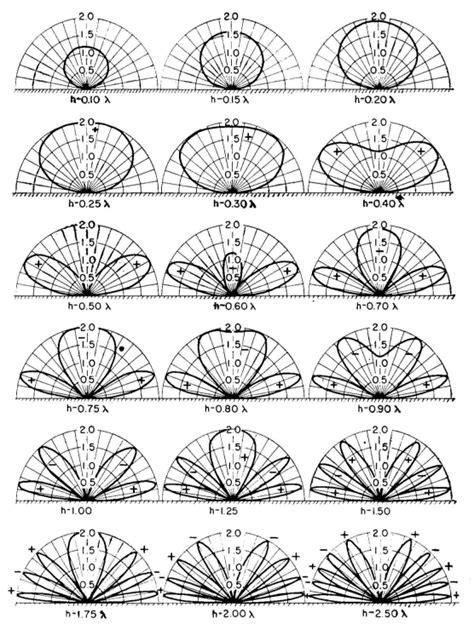 radiation pattern different types antenna 2m band horizontal dipole radiation gaps amateur radio