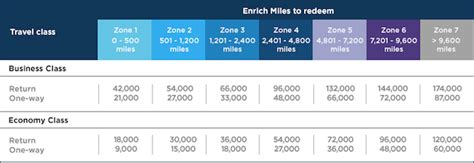 emirates redeem miles you can now redeem malaysia miles on emirates one mile