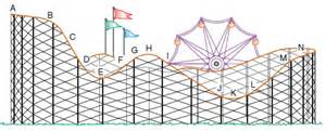 solved use the following sketch of a roller coaster in