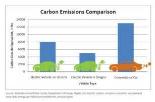 Electric Car Vs Gasoline Car Emissions Electric Car Quotes Quotesgram