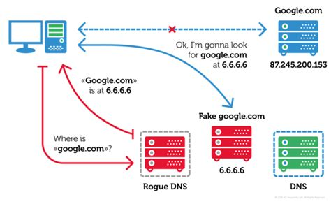 android trojan  dns hijacking  infect routers