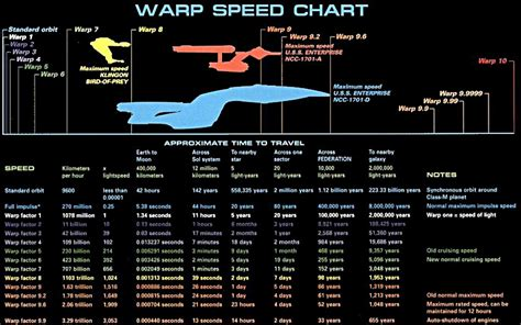 chart wallpaper download the warp speed chart wallpaper warp speed chart