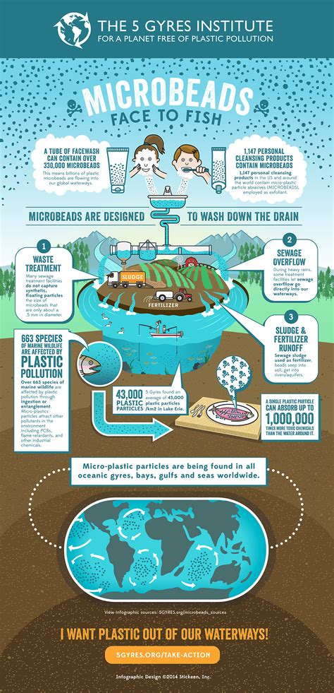 Plastic Detox Infographic by New 5 Gyres Infographic Highlights The Urgent Need For A