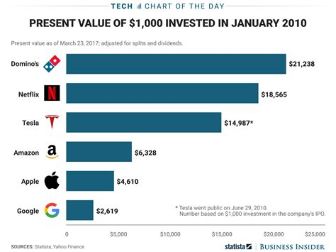 domino pizza uk share price domino s pizza has outgrown most major tech stocks chart