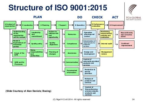 iso 9001 process flowchart iso 9001 process flow diagram iso 9001 templates elsavadorla