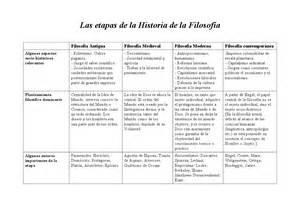 historia de la filosofia etapas de la historia de la filosofia linea del tiempo