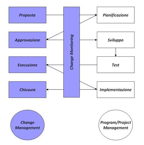 dissertation on change management phd thesis change management