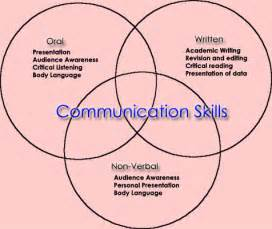 Does good communication skills can help achieve your dream in market