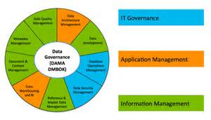 sharepoint governance is data governance lynn noel