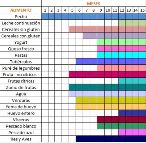 tabla de alimentos para bebes la introducci 243 n de los alimentos en un beb 233 pasitos de beb 233