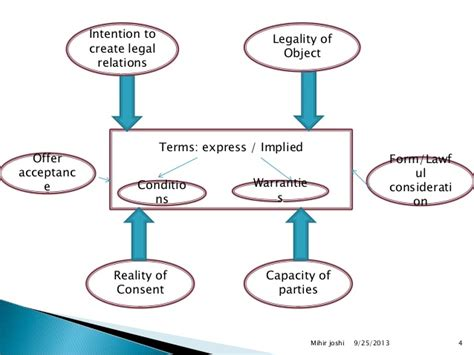 valid contract essential elements essential elements of a valid contract and contract breach