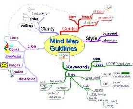 educacion civica de 5 ao contestdo paco el chato abdul rahman arman what is a mind map