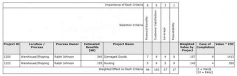 Selecting The Right Quality Improvement Project Quality Digest Project Prioritization Template
