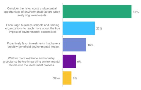 the state of investment professionals how will investment professionals survive current trends books poll what is the best way for investment professionals to