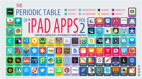 periodic table of ipad apps vol 2 ictevangelist