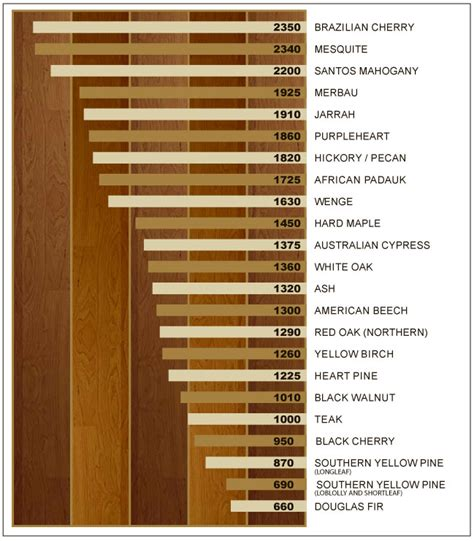 Hardwood Floor Hardness Janka Hardness Chart Quotes