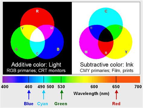 colors of light differences between additive and subtractive colors and