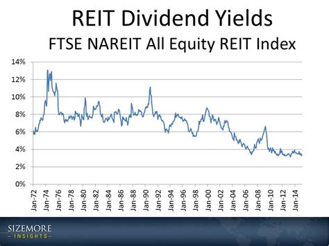 aims cap reit dividend graphic reit dividend yields since 1972 sizemore insights
