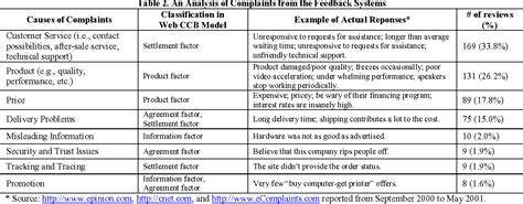 Complain Topedia The Of Complaint Handling Mohammad Cholil an analysis of customer complaints implications for web complaint management semantic