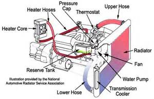 Car Exhaust System Overheating 7 Reasons Of Car Overheating With Remedies Maintenance