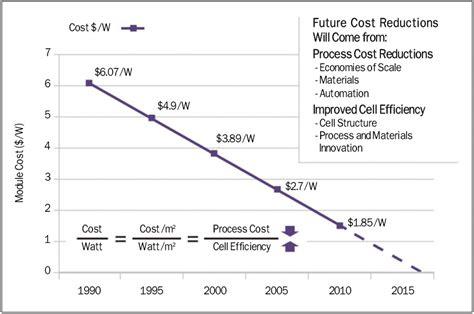 photovoltaic cell price per watt interpv net global photovoltaic business magazine