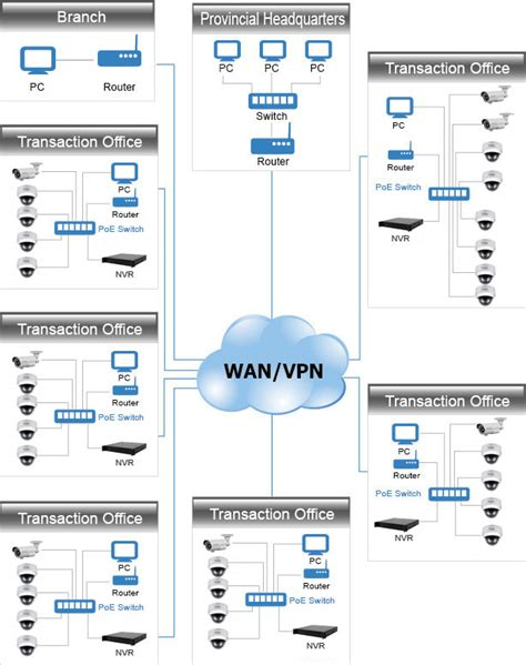ip surveillance system how to setup ip surveillance systems for banks