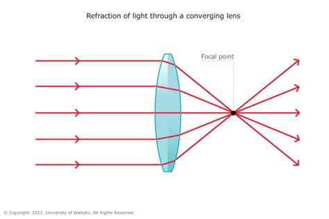 diagrams for converging lenses converging lens science learning hub