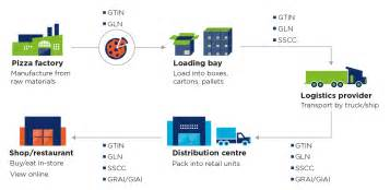 how traceability standards work gs1