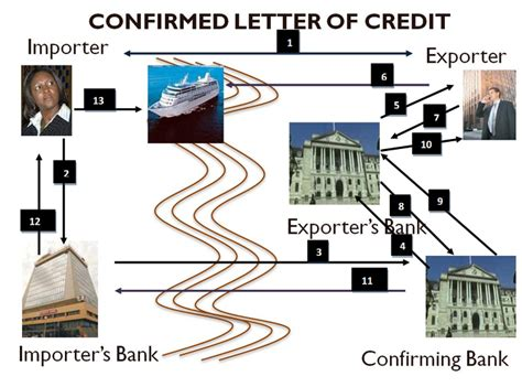 Letter Of Credit Confirming Bank Definition 신용장 확인은행 i confirming bank 신용장 당사자 4