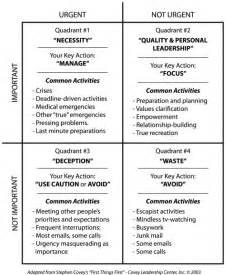 Covey Quadrants Template by Printable Time Management Matrix Calendar Template 2016