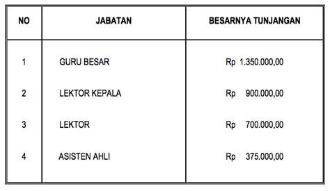 Sk Ii Di Indonesia dwi cahyadi wibowo tunjangan fungsional dosen dan