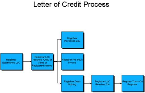 Granting Credit Letter Definition Org