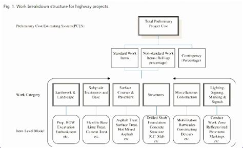 6 Construction Project Management Templates Excel Exceltemplates Exceltemplates Risk Breakdown Structure Template Word
