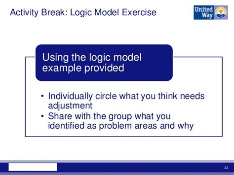 Mba Vs Mpm by Outputs Outcomes And Logic Models