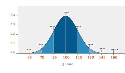 test per qi quintile societ 224 ad alto quoziente intellettivo qi