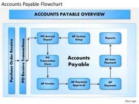 business framework accounts payable flowchart powerpoint