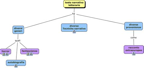 testo di fantascienza mappa generativa testo narrativo