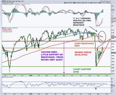 x pattern in stock market s p 500 market update bearish wedge takes control see
