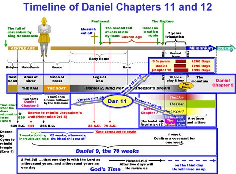 the coming king of the understanding daniel 11 40 45 books daniel 12 神的帐幕