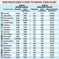 epl price change premier league away tickets should be 163 10 clubs are